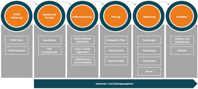 ITSCM-Vorgehensmodell