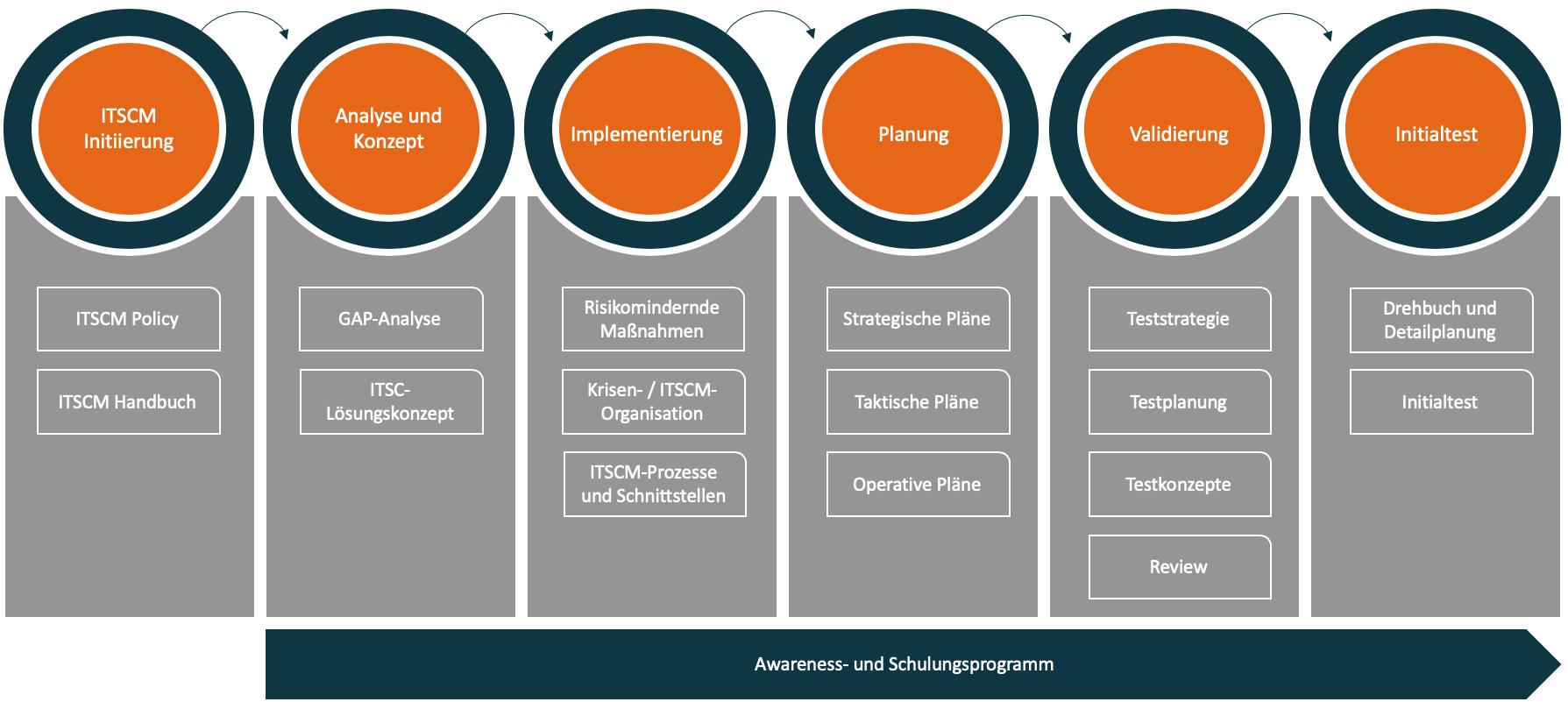 Vorgehensmodell ITSCM