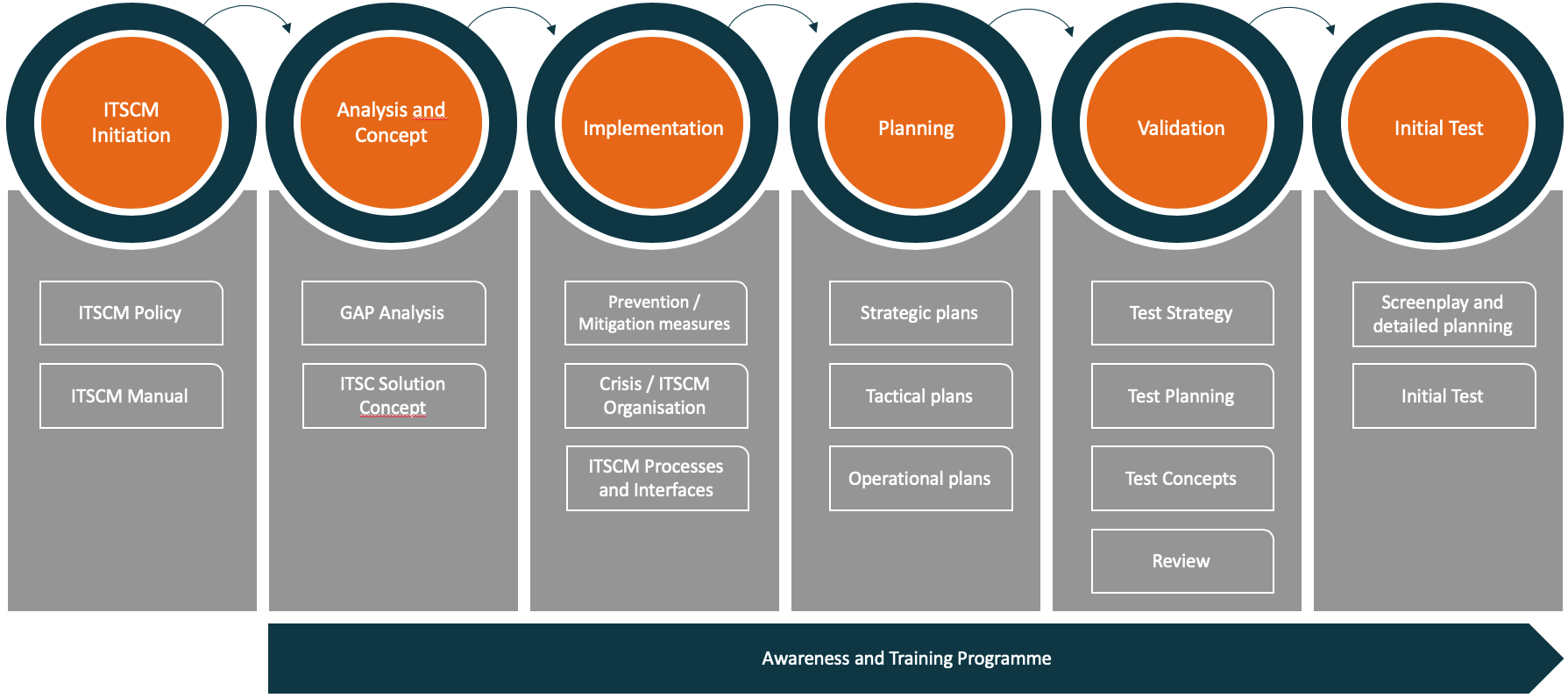 Our ITSCM approach